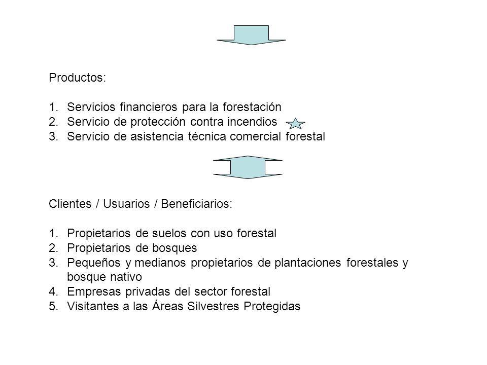 Productos: Servicios financieros para la forestación. Servicio de protección contra incendios. Servicio de asistencia técnica comercial forestal.