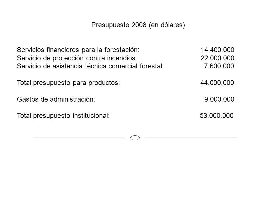Presupuesto 2008 (en dólares)