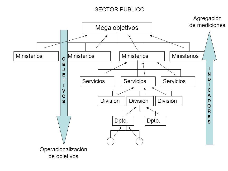 Mega objetivos SECTOR PUBLICO Agregación de mediciones Ministerios