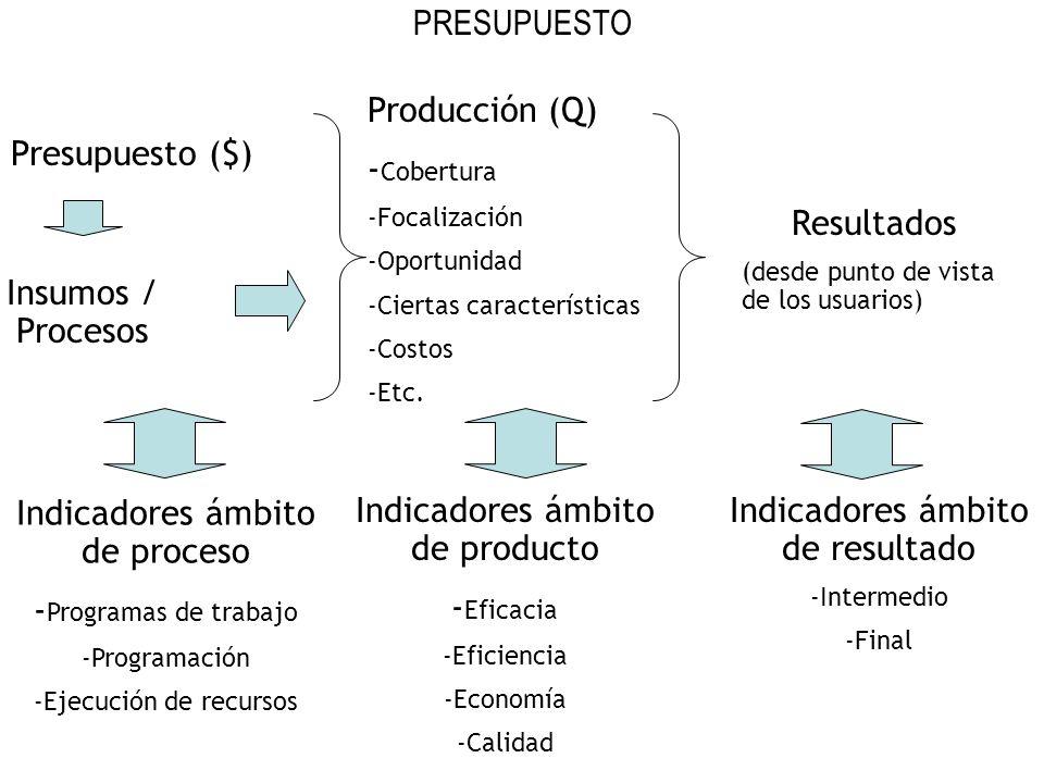 Indicadores ámbito de proceso -Programas de trabajo