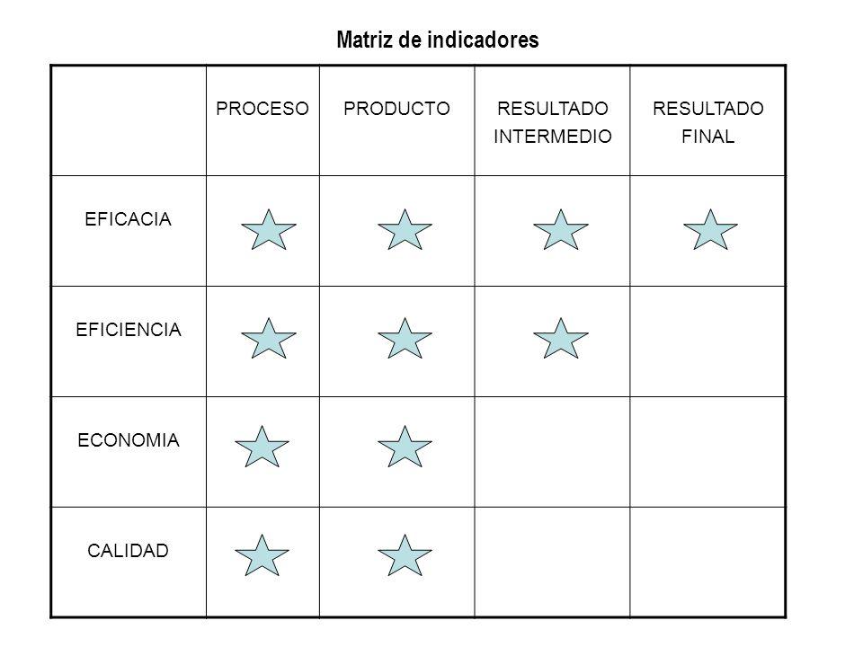 Matriz de indicadores PROCESO PRODUCTO RESULTADO INTERMEDIO FINAL