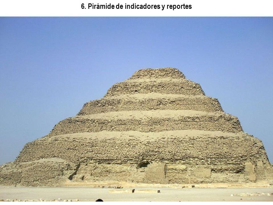 6. Pirámide de indicadores y reportes