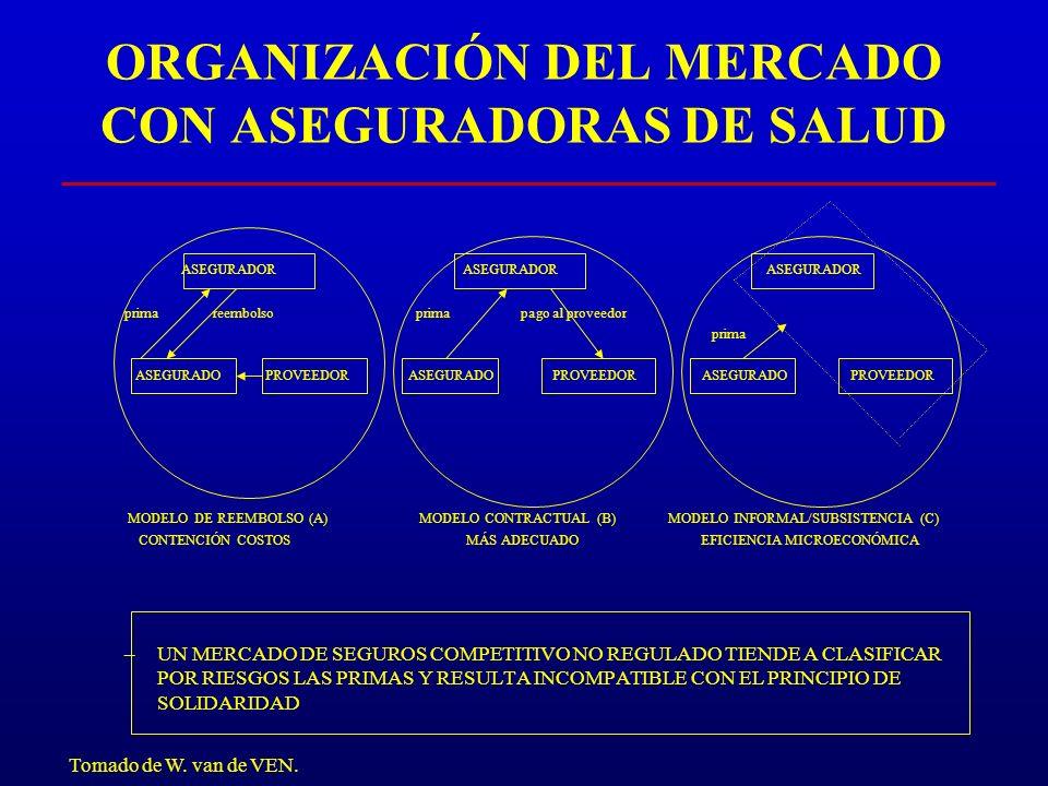 ORGANIZACIÓN DEL MERCADO CON ASEGURADORAS DE SALUD