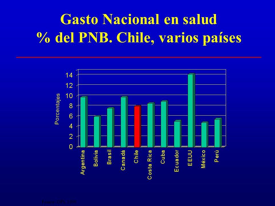 Gasto Nacional en salud % del PNB. Chile, varios países