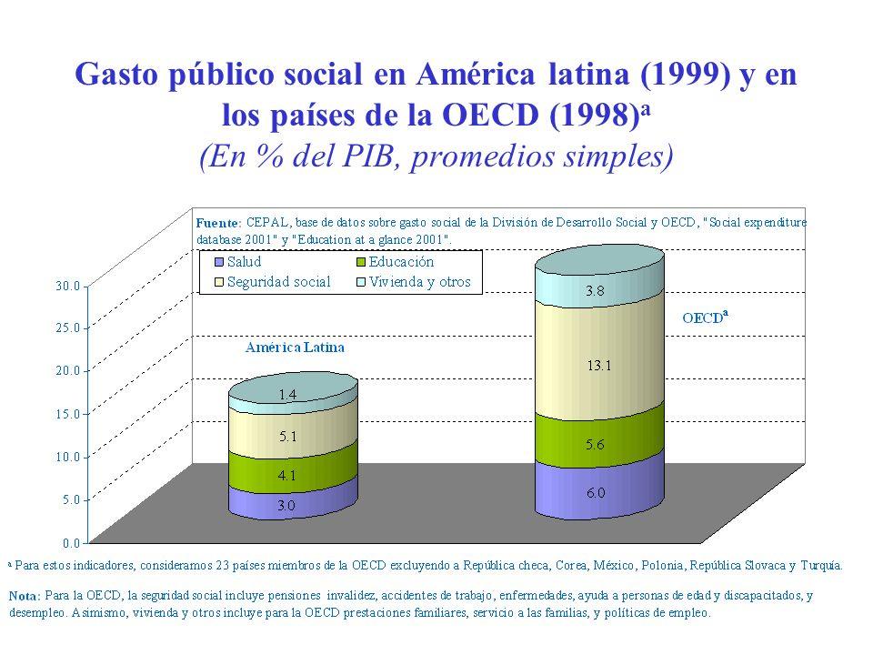 Gasto público social en América latina (1999) y en los países de la OECD (1998)a (En % del PIB, promedios simples)