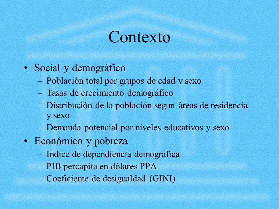 Contexto Social y demográfico Económico y pobreza