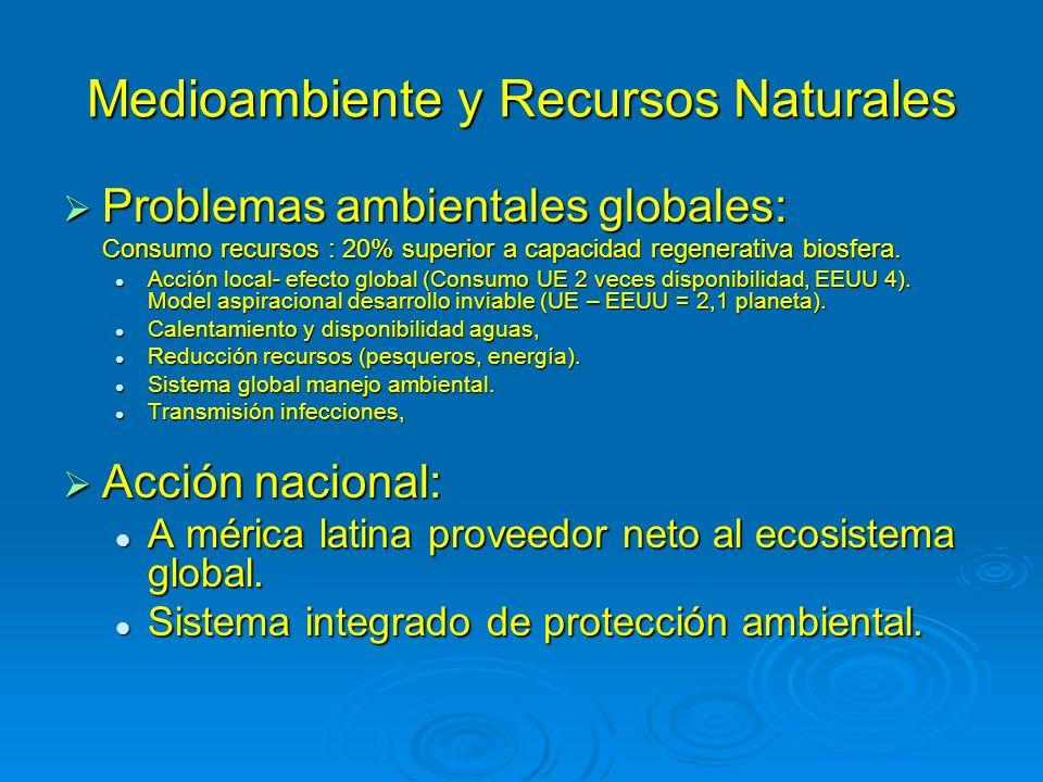 Medioambiente y Recursos Naturales