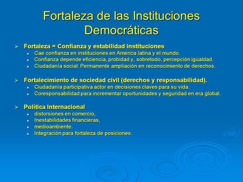 Fortaleza de las Instituciones Democráticas