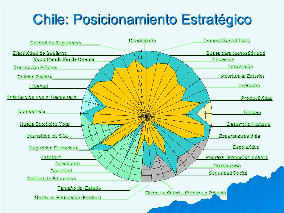 Chile: Posicionamiento Estratégico