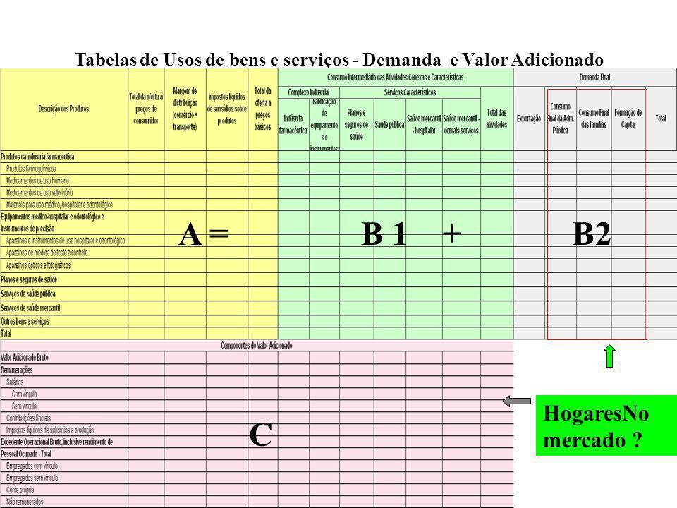 Tabelas de Usos de bens e serviços - Demanda e Valor Adicionado
