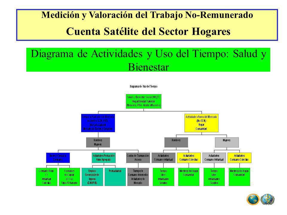Diagrama de Actividades y Uso del Tiempo: Salud y Bienestar