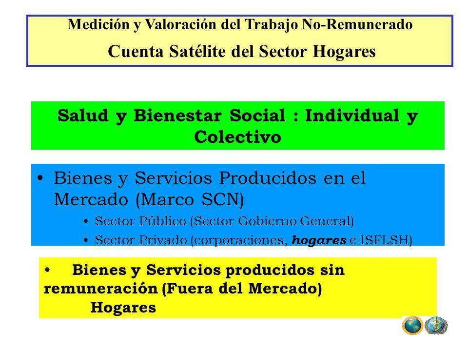 Salud y Bienestar Social : Individual y Colectivo