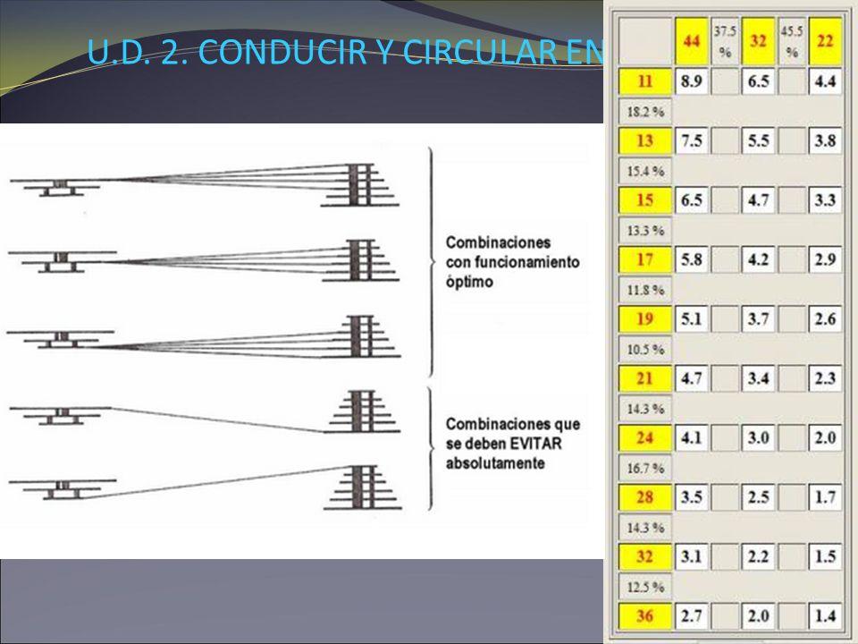 U. D. 2. CONDUCIR Y CIRCULAR EN BICICLETA TEMA 5