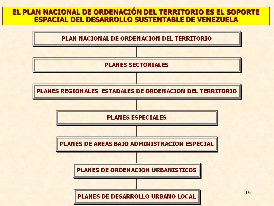 EL PLAN NACIONAL DE ORDENACIÓN DEL TERRITORIO ES EL SOPORTE ESPACIAL DEL DESARROLLO SUSTENTABLE DE VENEZUELA