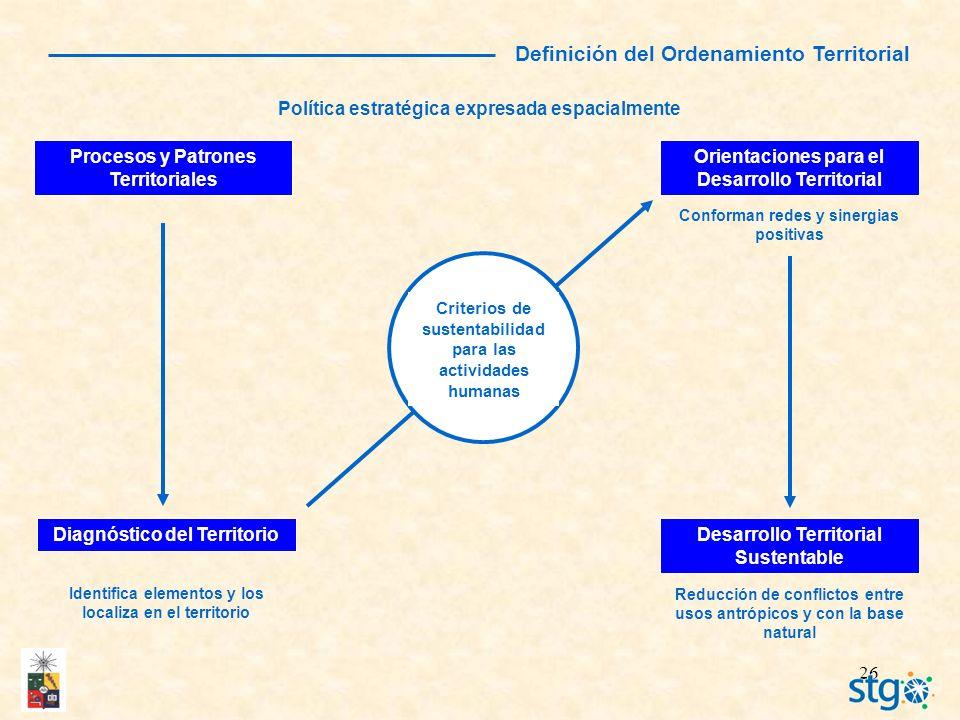 Definición del Ordenamiento Territorial