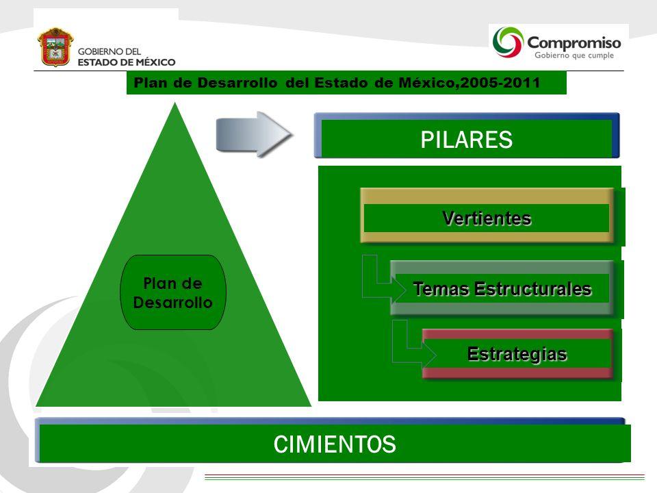PILARES CIMIENTOS Vertientes Temas Estructurales Estrategias