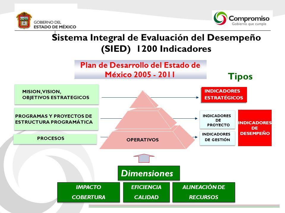 Sistema Integral de Evaluación del Desempeño (SIED) 1200 Indicadores