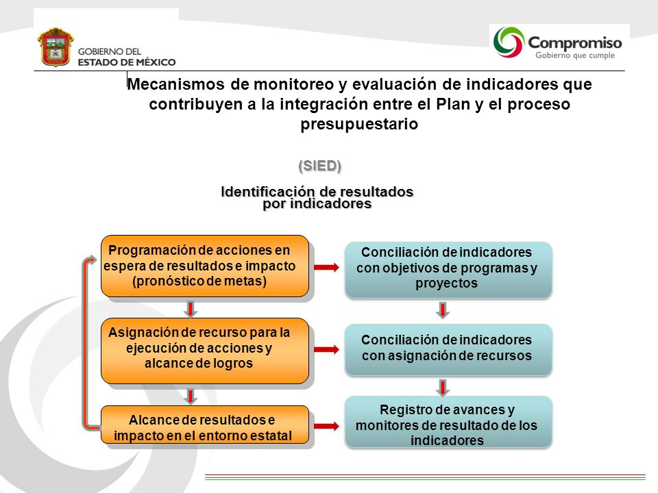 Mecanismos de monitoreo y evaluación de indicadores que contribuyen a la integración entre el Plan y el proceso presupuestario