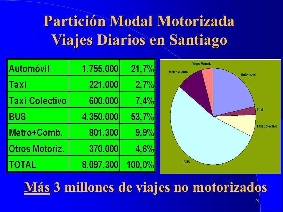 Partición Modal Motorizada Viajes Diarios en Santiago