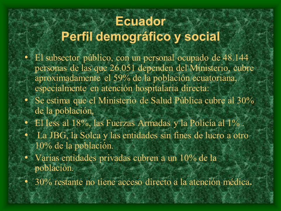 Ecuador Perfil demográfico y social