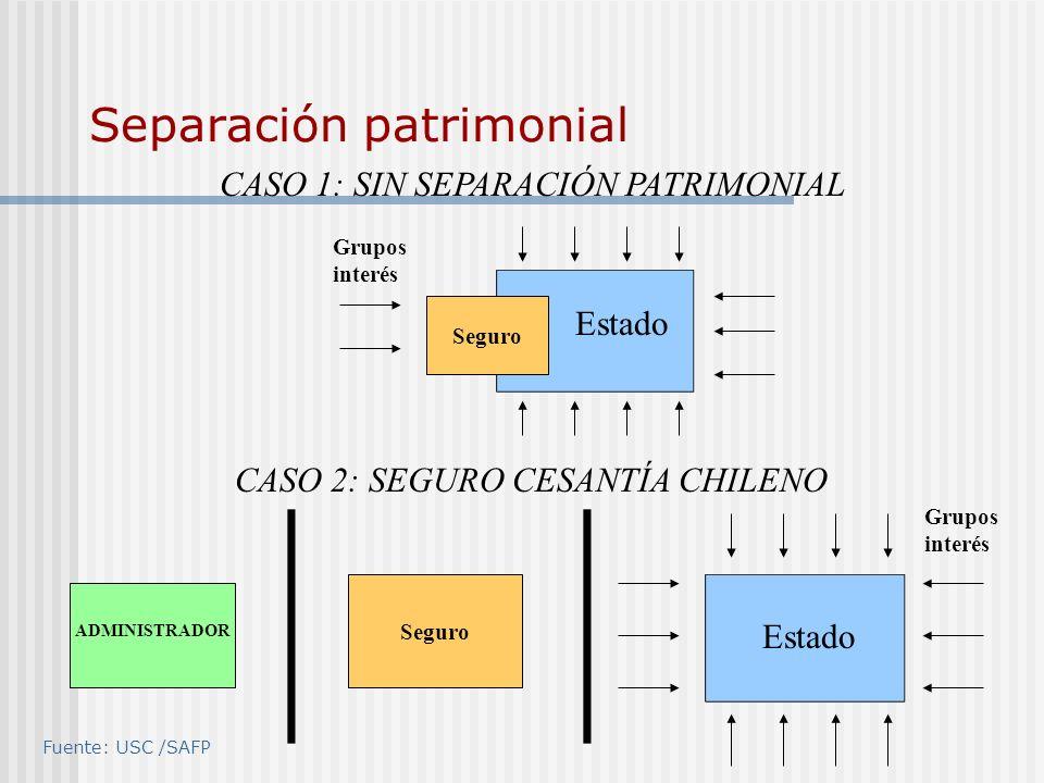 Separación patrimonial