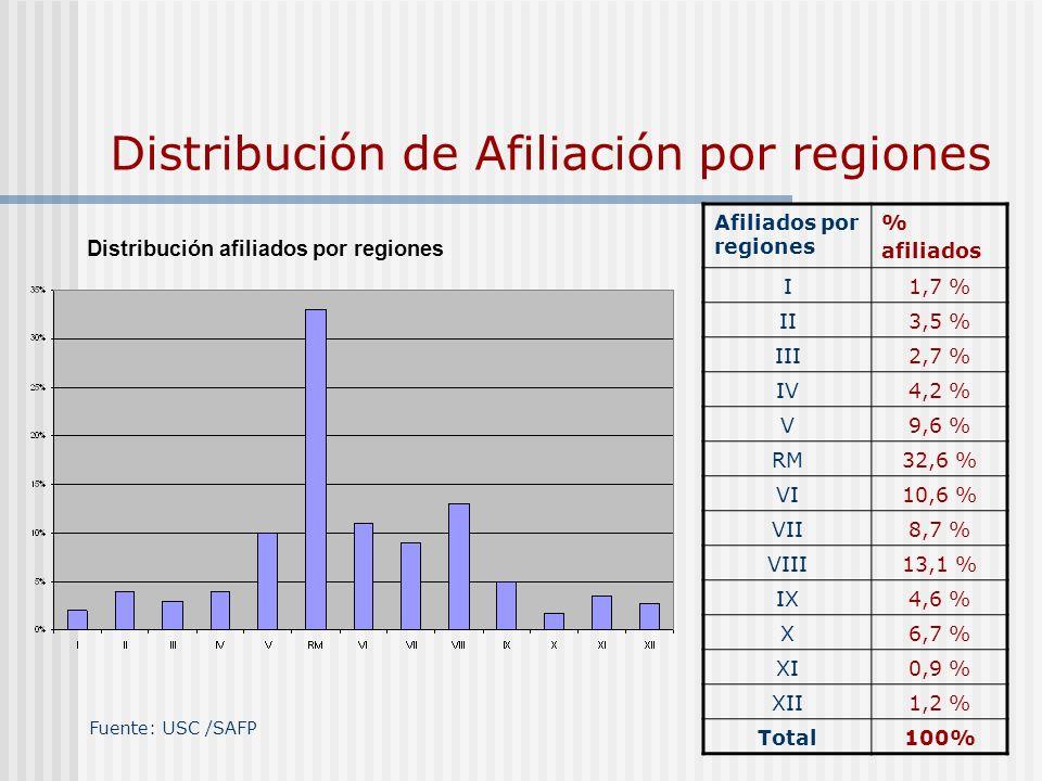 Distribución de Afiliación por regiones