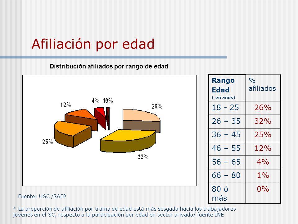 Afiliación por edad 18 - 25 26% 26 – 35 32% 36 – 45 25% 46 – 55 12%