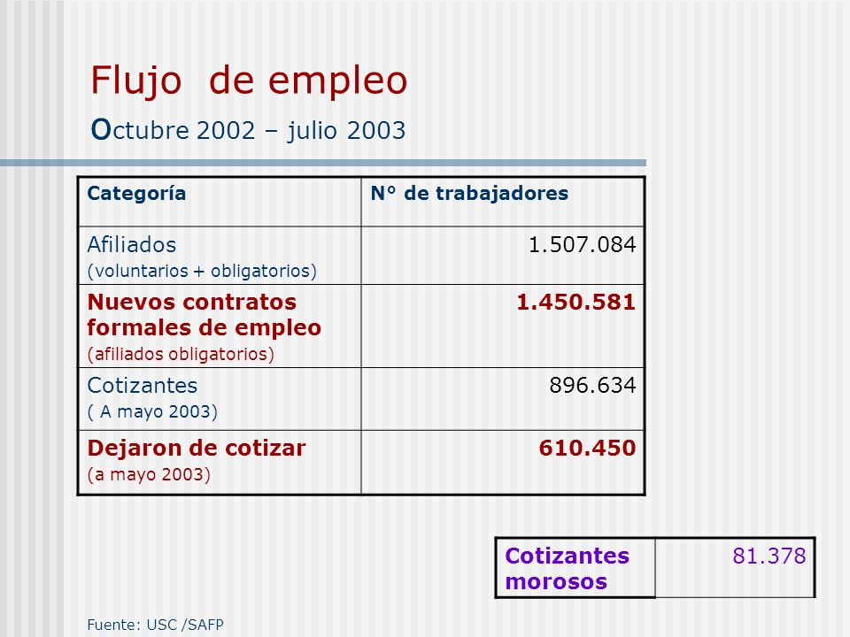 Flujo de empleo octubre 2002 – julio 2003