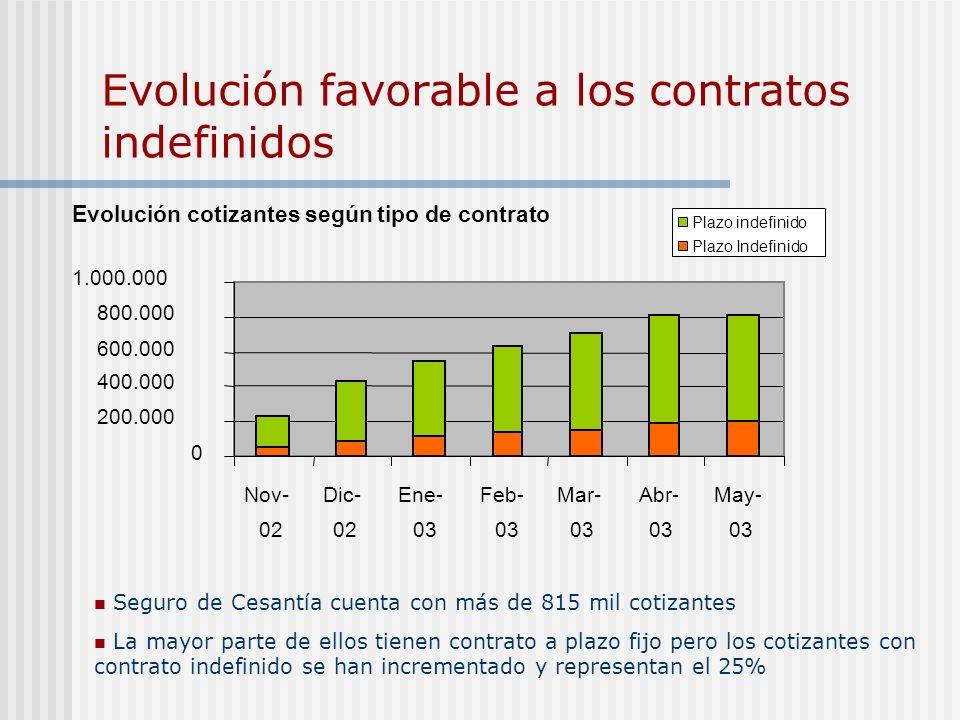 Evolución favorable a los contratos indefinidos