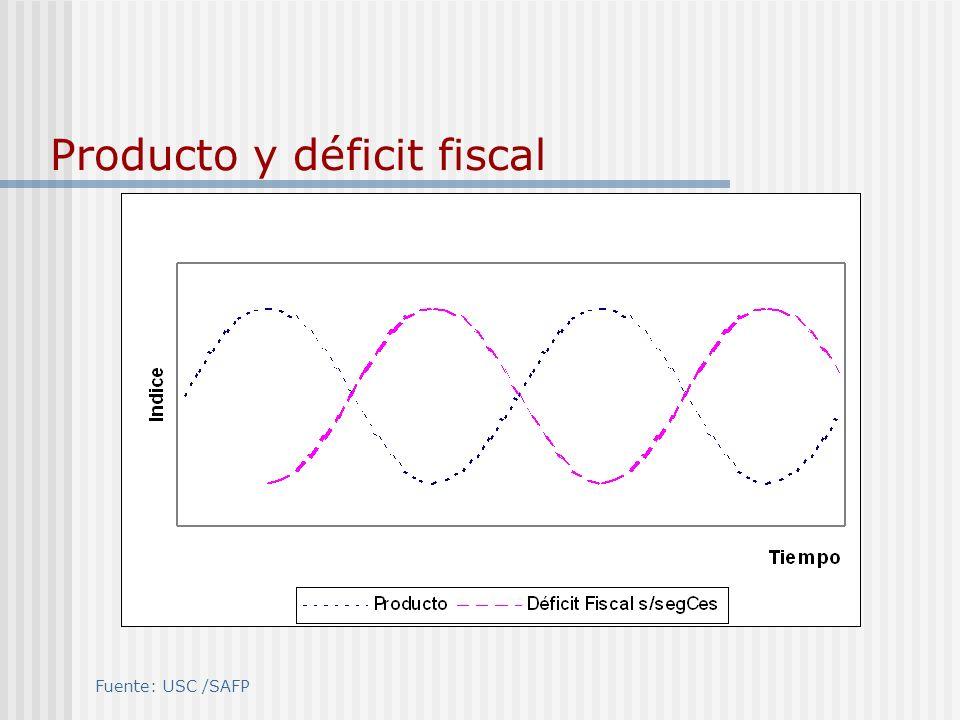 Producto y déficit fiscal
