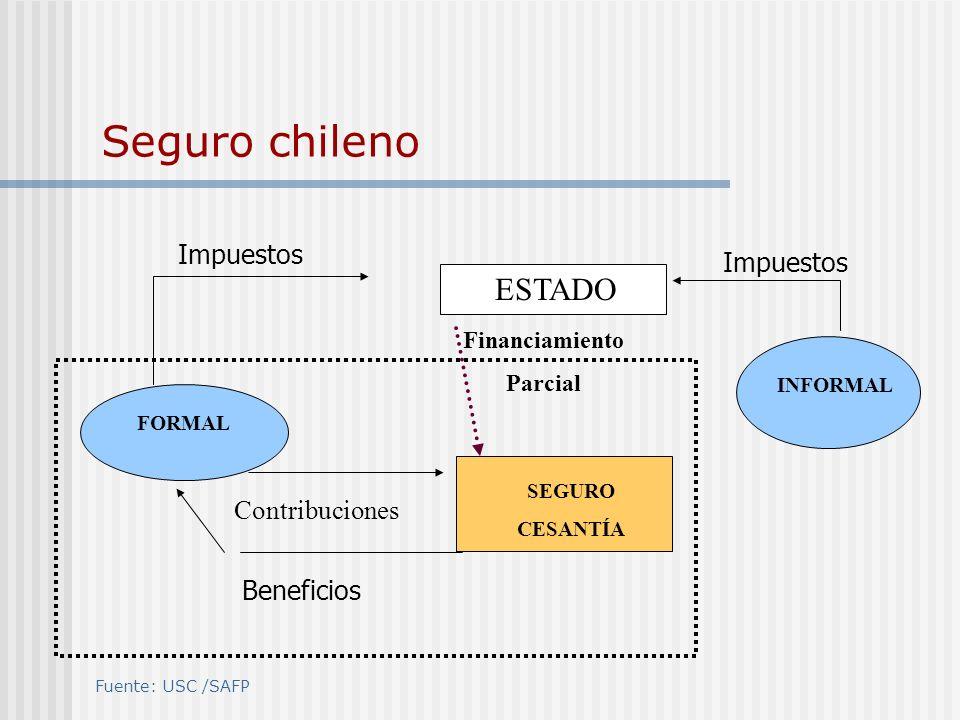 Seguro chileno ESTADO Impuestos Impuestos Contribuciones Beneficios