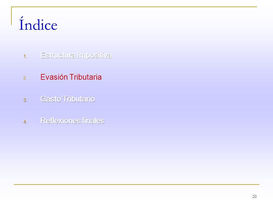 Índice Estructura Impositiva Evasión Tributaria Gasto Tributario