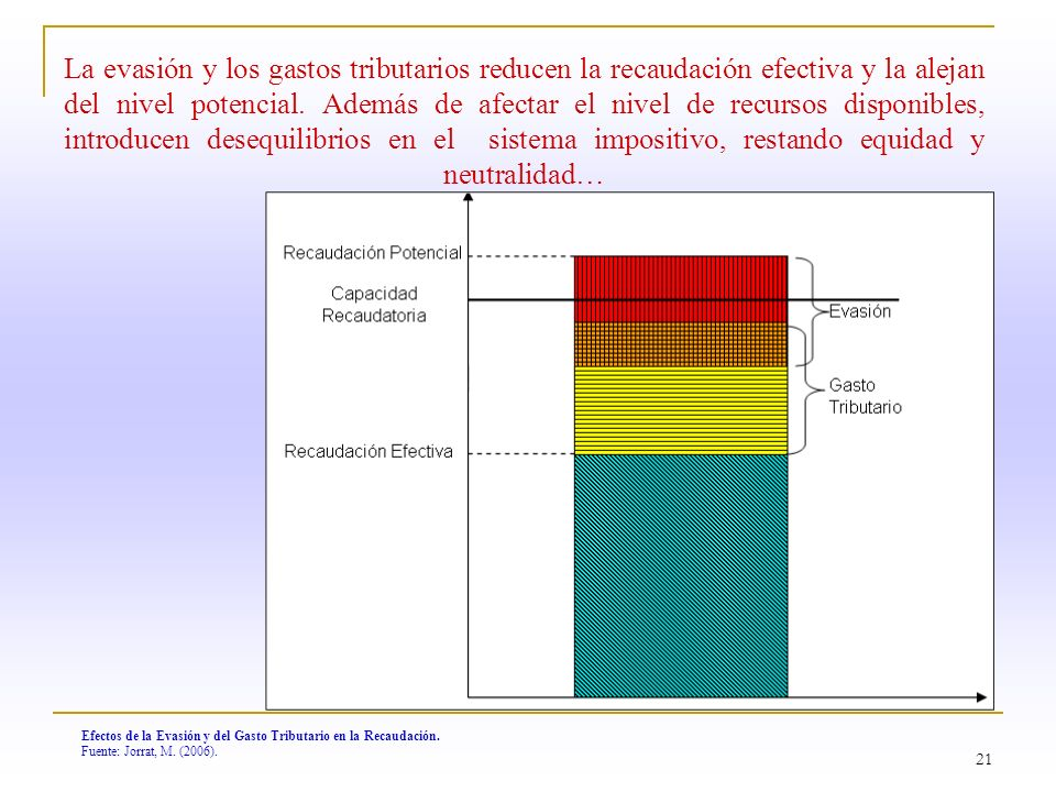 La evasión y los gastos tributarios reducen la recaudación efectiva y la alejan del nivel potencial. Además de afectar el nivel de recursos disponibles, introducen desequilibrios en el sistema impositivo, restando equidad y neutralidad…