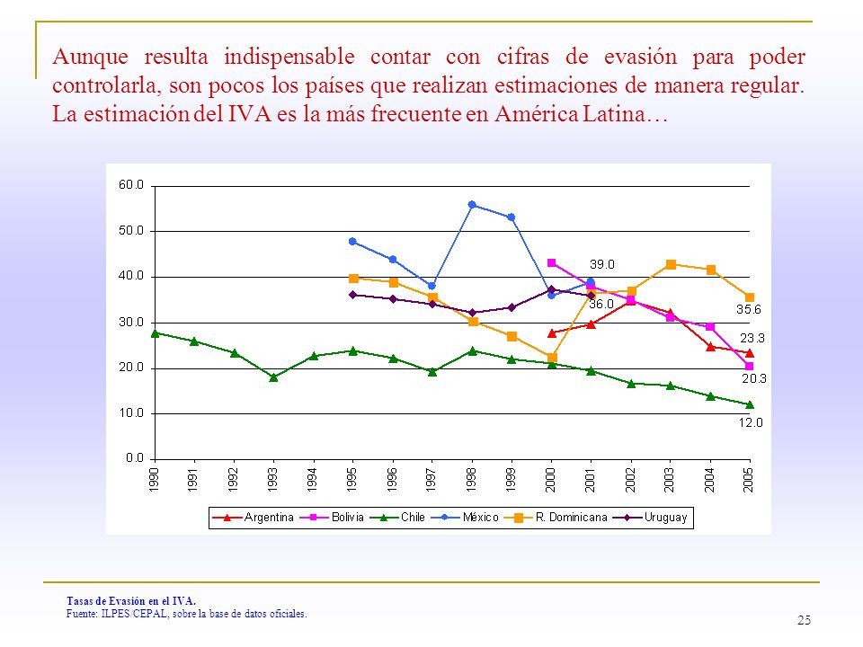 Aunque resulta indispensable contar con cifras de evasión para poder controlarla, son pocos los países que realizan estimaciones de manera regular. La estimación del IVA es la más frecuente en América Latina…