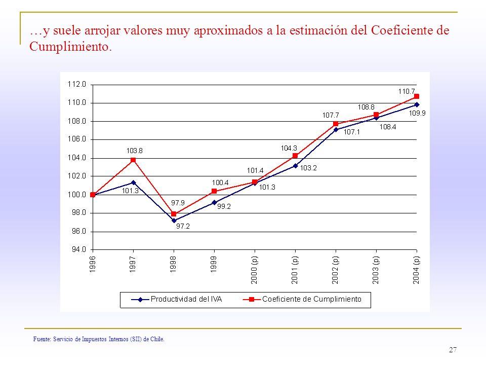 …y suele arrojar valores muy aproximados a la estimación del Coeficiente de Cumplimiento.