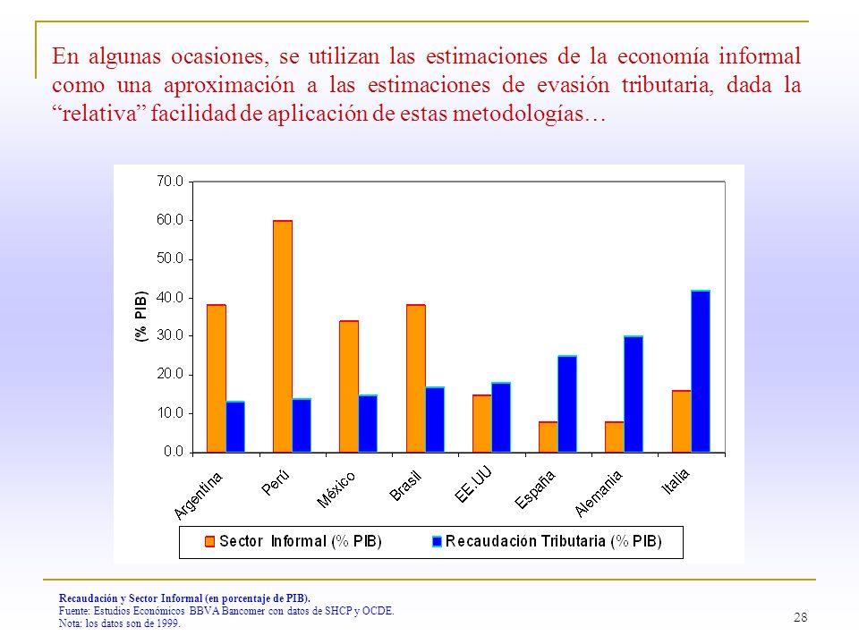 En algunas ocasiones, se utilizan las estimaciones de la economía informal como una aproximación a las estimaciones de evasión tributaria, dada la relativa facilidad de aplicación de estas metodologías…