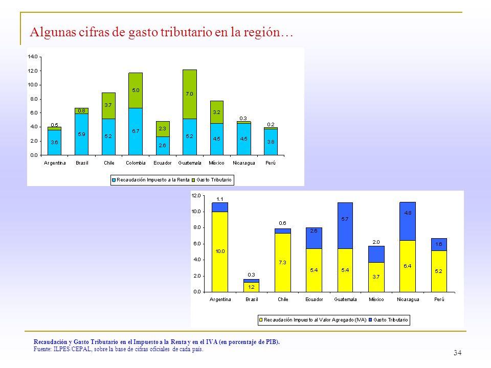 Algunas cifras de gasto tributario en la región…