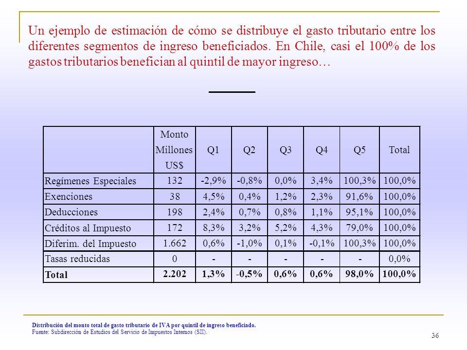 Un ejemplo de estimación de cómo se distribuye el gasto tributario entre los diferentes segmentos de ingreso beneficiados. En Chile, casi el 100% de los gastos tributarios benefician al quintil de mayor ingreso…