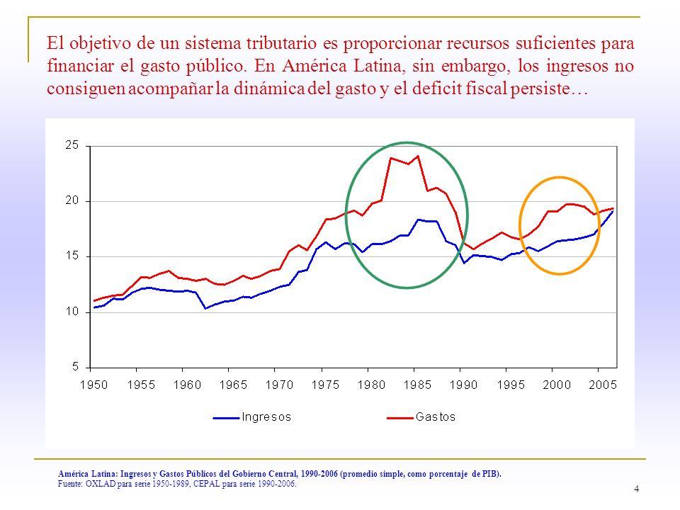 El objetivo de un sistema tributario es proporcionar recursos suficientes para financiar el gasto público. En América Latina, sin embargo, los ingresos no consiguen acompañar la dinámica del gasto y el deficit fiscal persiste…