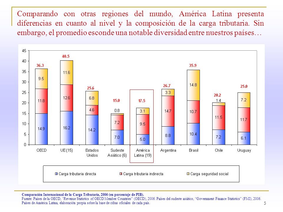 Comparando con otras regiones del mundo, América Latina presenta diferencias en cuanto al nivel y la composición de la carga tributaria. Sin embargo, el promedio esconde una notable diversidad entre nuestros países…