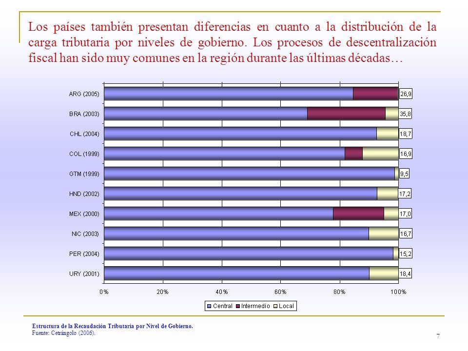Los países también presentan diferencias en cuanto a la distribución de la carga tributaria por niveles de gobierno. Los procesos de descentralización fiscal han sido muy comunes en la región durante las últimas décadas…