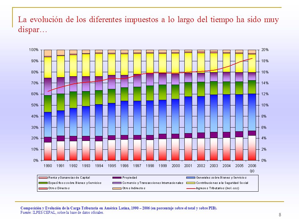 La evolución de los diferentes impuestos a lo largo del tiempo ha sido muy dispar…