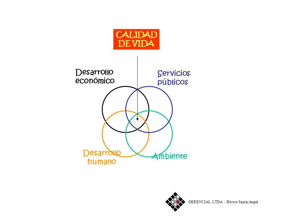 CALIDAD DE VIDA Desarrollo Servicios económico públicos Ambiente