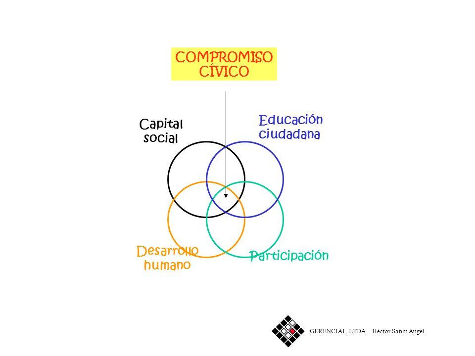 COMPROMISO CÍVICO Capital social Desarrollo humano