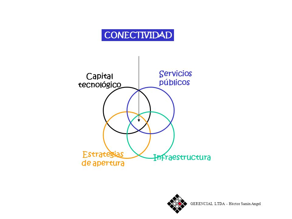 CONECTIVIDAD Capital tecnológico Estrategias de apertura