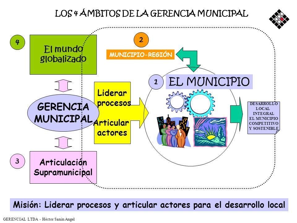 GERENCIA MUNICIPAL El mundo globalizado Liderar procesos Articular