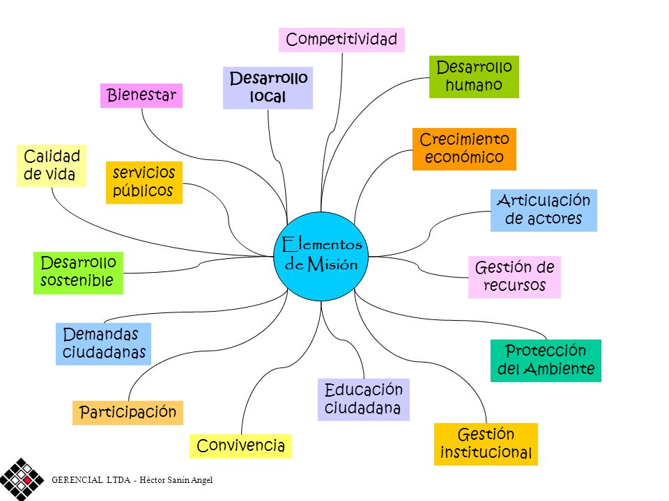 Elementos de Misión Competitividad Desarrollo humano Desarrollo local
