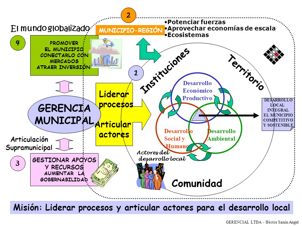 Instituciones Territorio GERENCIA MUNICIPAL Comunidad Liderar procesos