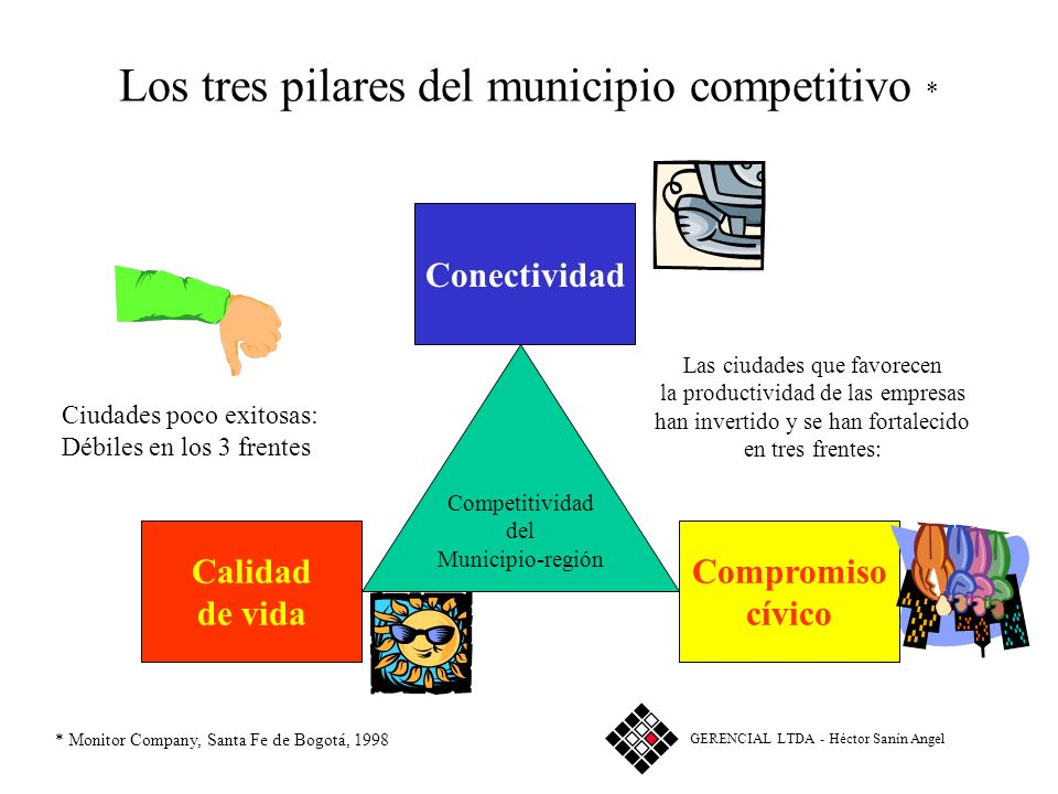 Los tres pilares del municipio competitivo *