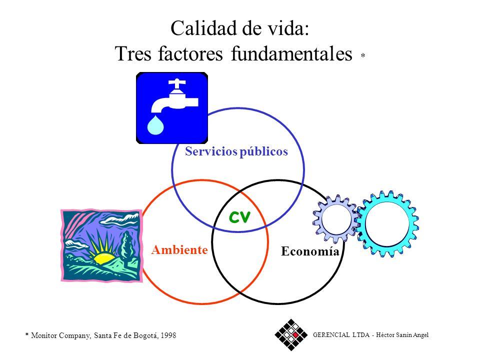 Calidad de vida: Tres factores fundamentales *
